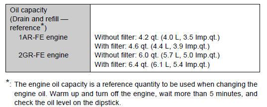 Toyota Venza: Lubrication system - Maintenance data (fuel