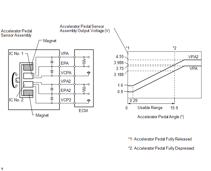 p2123 throttle/pedal position sensor/switch d circuit high input