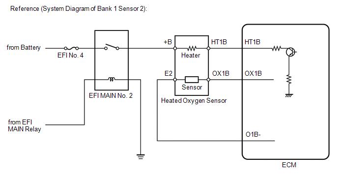 Toyota Venza: Oxygen Sensor Heater Control Circuit Low (Bank 1
