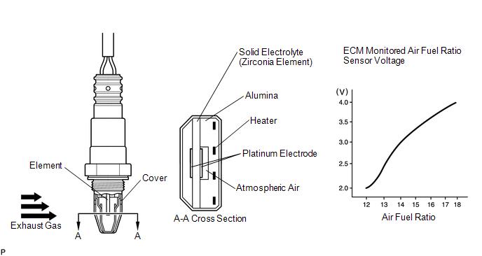 Toyota Venza: Oxygen (A/F) Sensor Signal Stuck Lean (Bank 1