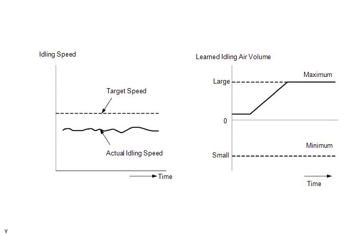 Toyota Venza: Idle Control System Malfunction (P0505) - Sfi