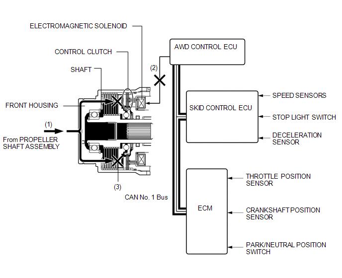 Toyota Venza: System Description - Active Torque Control 4wd