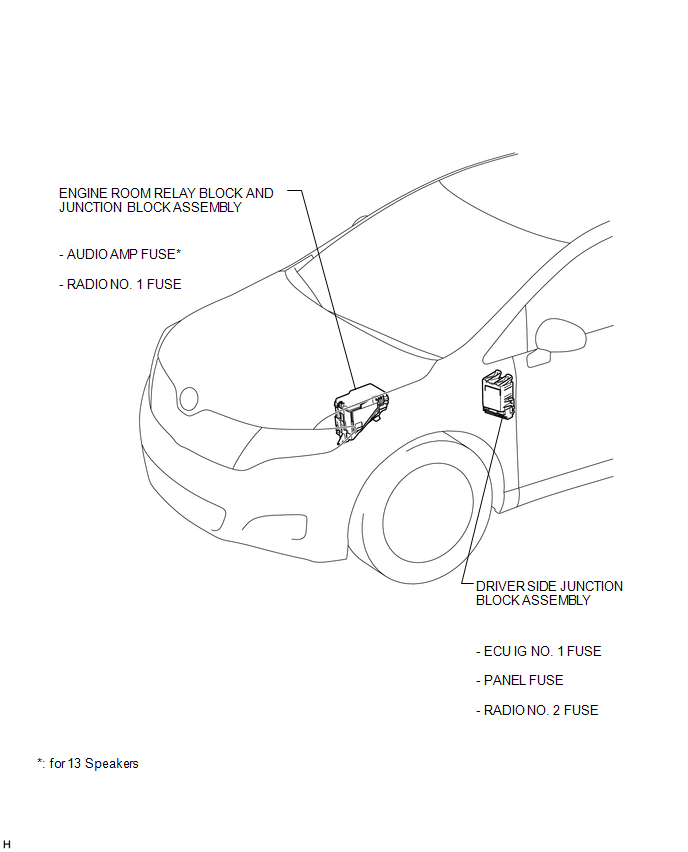Toyota Venza Parts Location