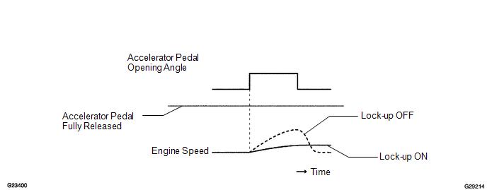 p2759 torque converter clutch pressure control solenoid control circuit electrical