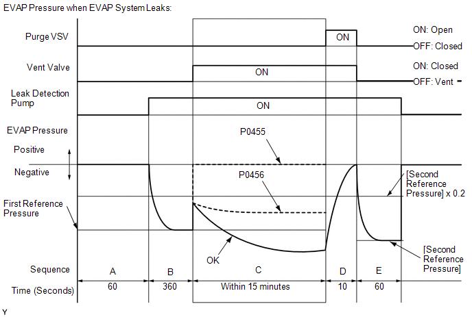 p0456 evaporative emission (evap) system very small leak detected